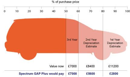 anthony d evans car gap insurance cover. Black Bedroom Furniture Sets. Home Design Ideas